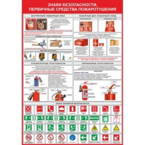 Знаки безопасности и средства пожаротушения