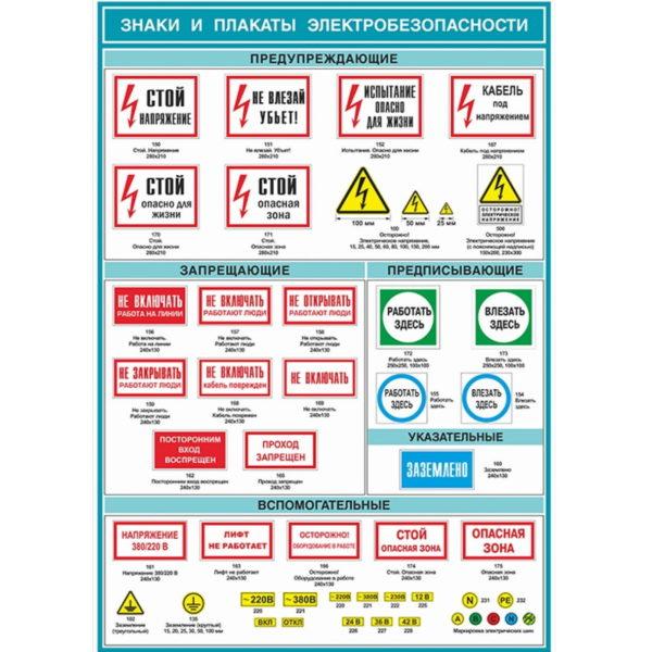 Знаки и плакаты электробезопасности